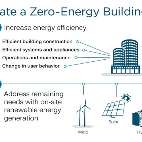 27. Demand Net Zero Construction