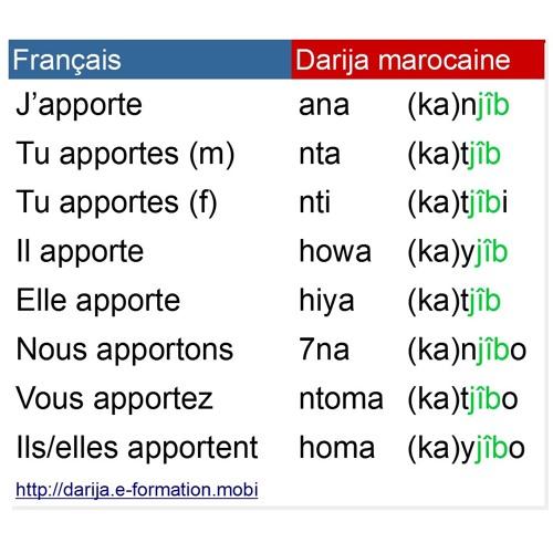 Conjugaison Du Verbe جاب Jab Apporter Au Present En Darija Marocaine By Darija Marocaine