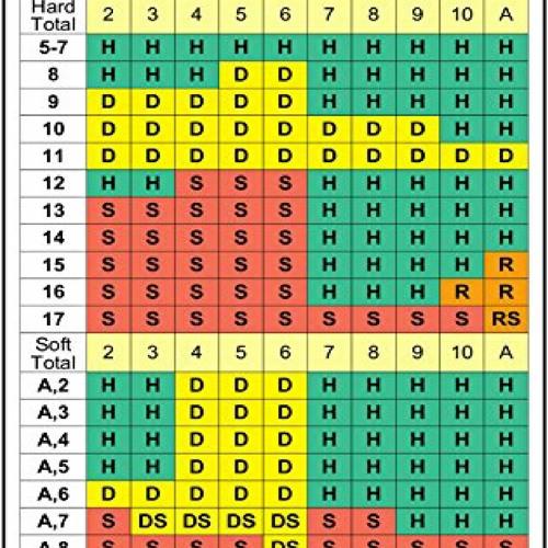 Blackjack Basic Strategy Chart Pdf