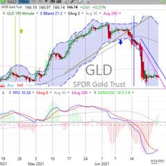 Today's Stock, Bond, Gold & Bitcoin Trends, Thursday, June 24, 2021