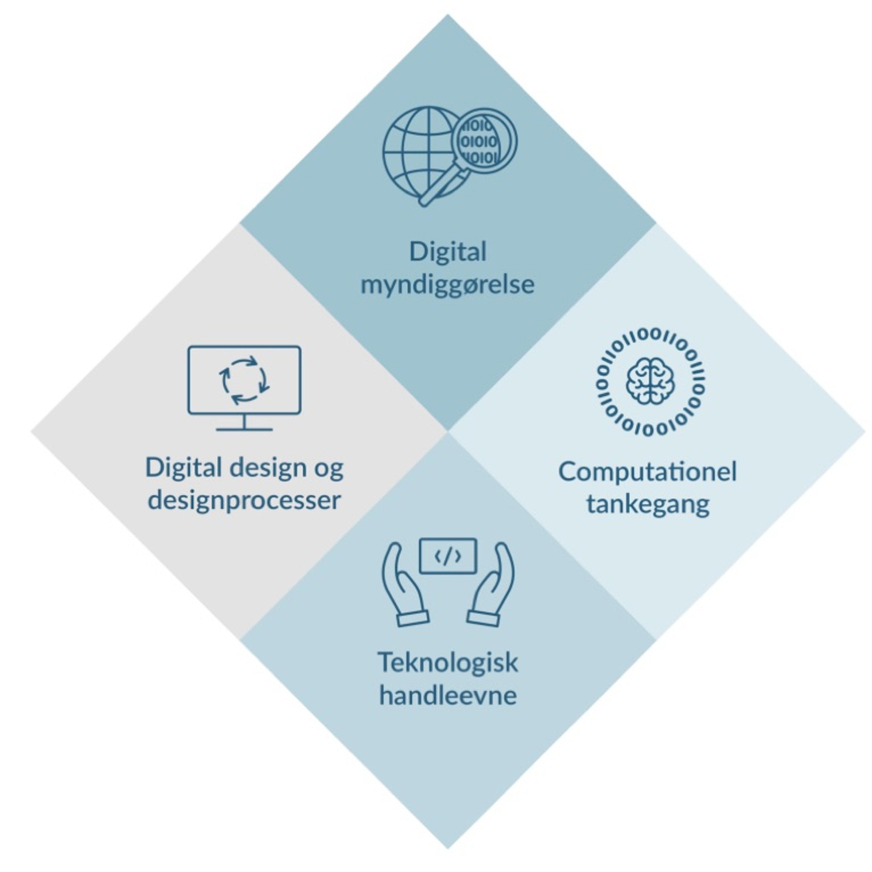 Teknologiforståelse - hva er det? Intervju med Mikkel Hjorth