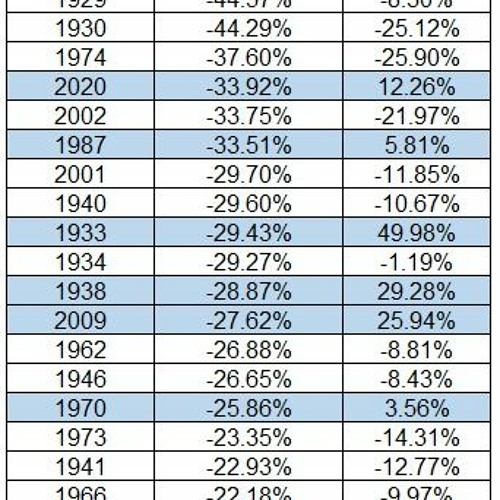 The Biggest Stock Market Reversal in History