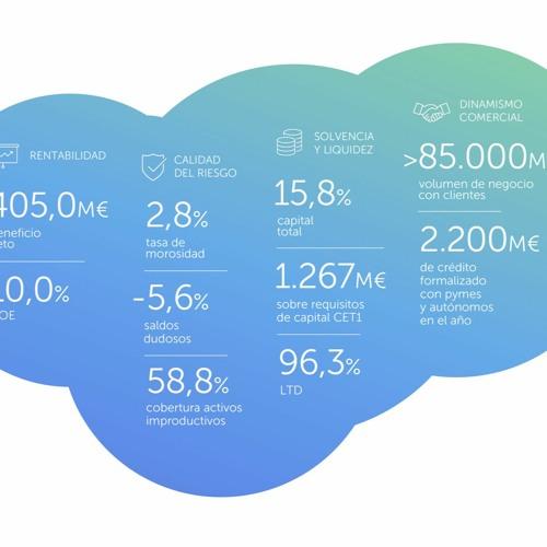 Presentación resultados anuales 2019 de ABANCA
