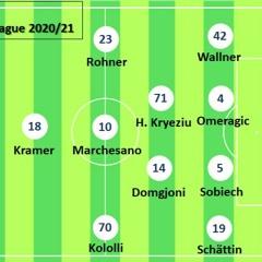 Nie In Die Zweikämpfe Gekommen - LS - FCZ 4 - 0 Kommentare Okt 2020