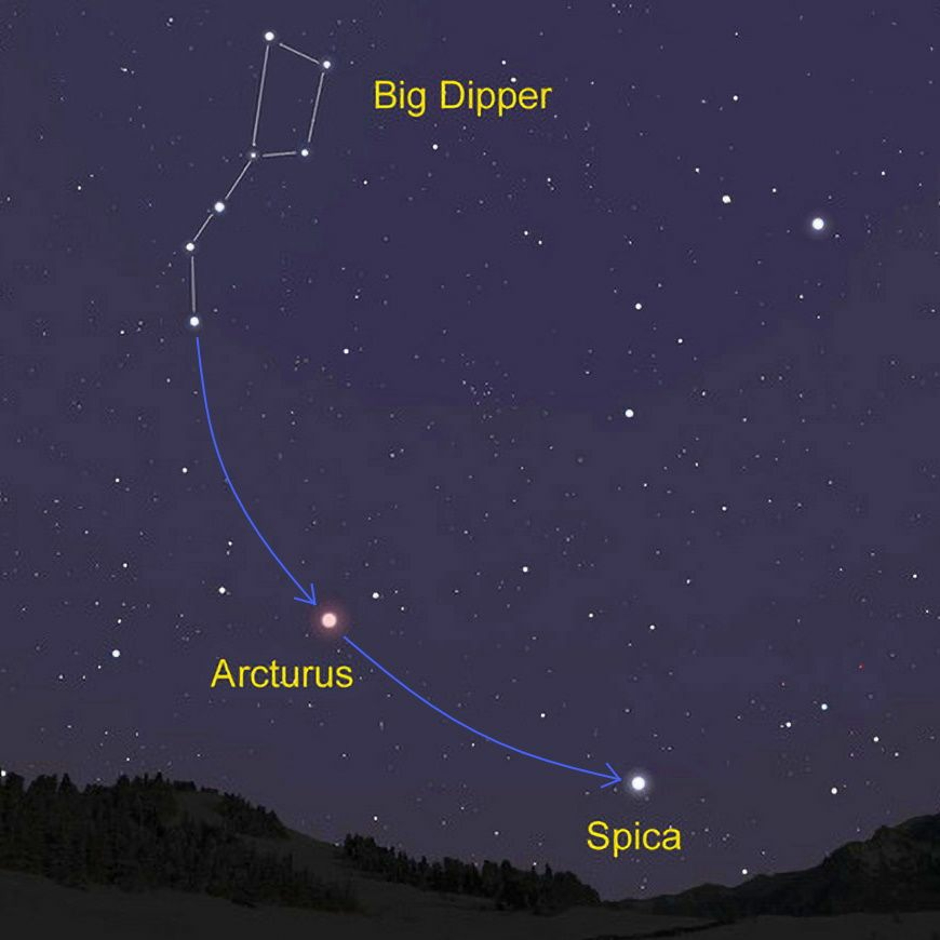 5/10/21 - Arc to Arcturus, Spike to Spica