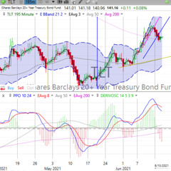 Today's Stock, Bond, Gold & Bitcoin Trends, Wednesday, June 16, 2021