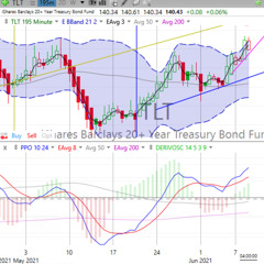 Today's Stock, Bond, Gold & Bitcoin Trends, Wednesday, June 9, 2021