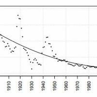 Onko talouskasvu hidastunut pysyvästi?