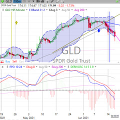 Today's Stock, Bond, Gold & Bitcoin Trends, Thursday, June 17, 2021
