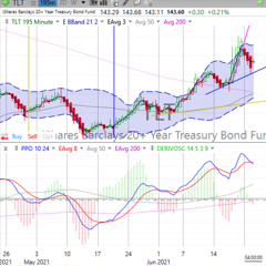 Today's Stock, Bond, Gold & Bitcoin Trends, Wednesday, June 23, 2021